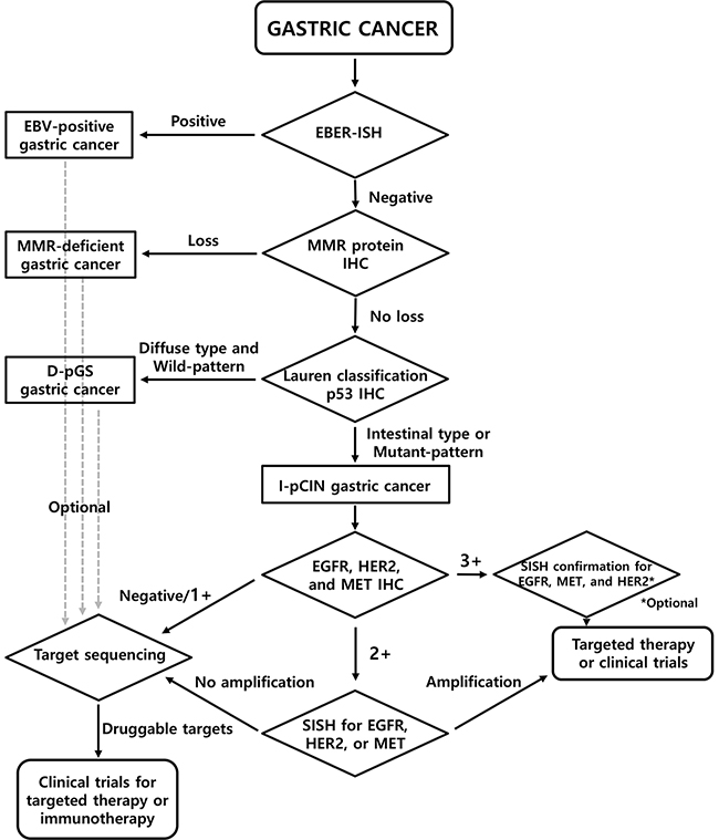 Proposed screening algorithm for the identification of RA-GCs.