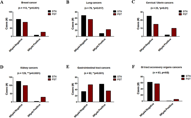 NKp44 mRNA incidence in cancer cases.