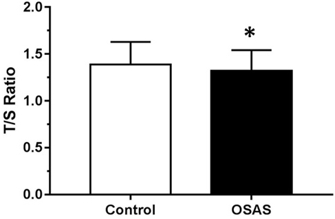 Mean telomere length expressed by T/S ratio among controls (CTRL) and obstructive sleep apnea syndrome (OSAS) group adjusted for age, body mass index and sex.
