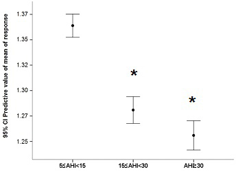 Mean predicted values for leukocyte telomere length adjusted for the covariates in the model (sex, age, years of schooling, body mass index, diabetes, stroke and heart attack) in different levels of obstructive sleep apnea syndrome severity according to apnea-hypopnea index (AHI) ranges *