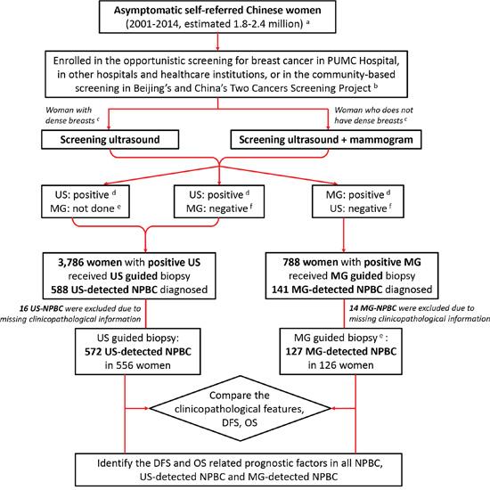 Oncotarget | Clinicopathological characteristics and long