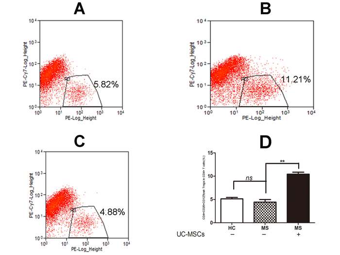 UC-MSCs significantly improved the frequency of Tregs among resting CD4