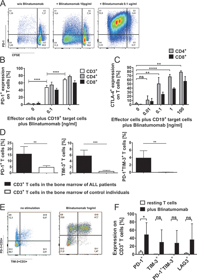 Induction of PD-1 and CTLA-4 on T cells during attack of malignant lymphoblast cells mediated by Blinatumomab.