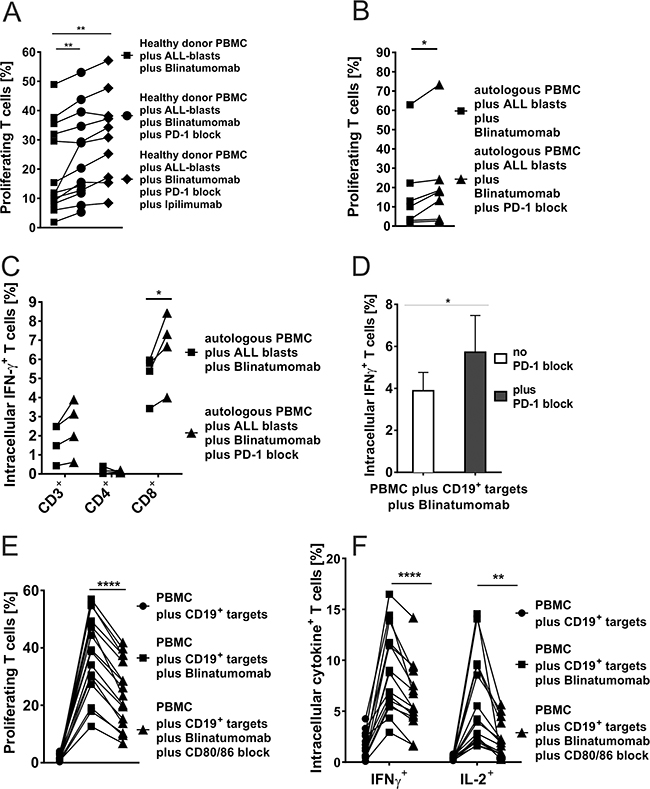 A-D. Blinatumomab-induced IFN-γ secretion and proliferation of T cells after blocking the PD-1–PD-L or CD80/CD86–CD28 axis.