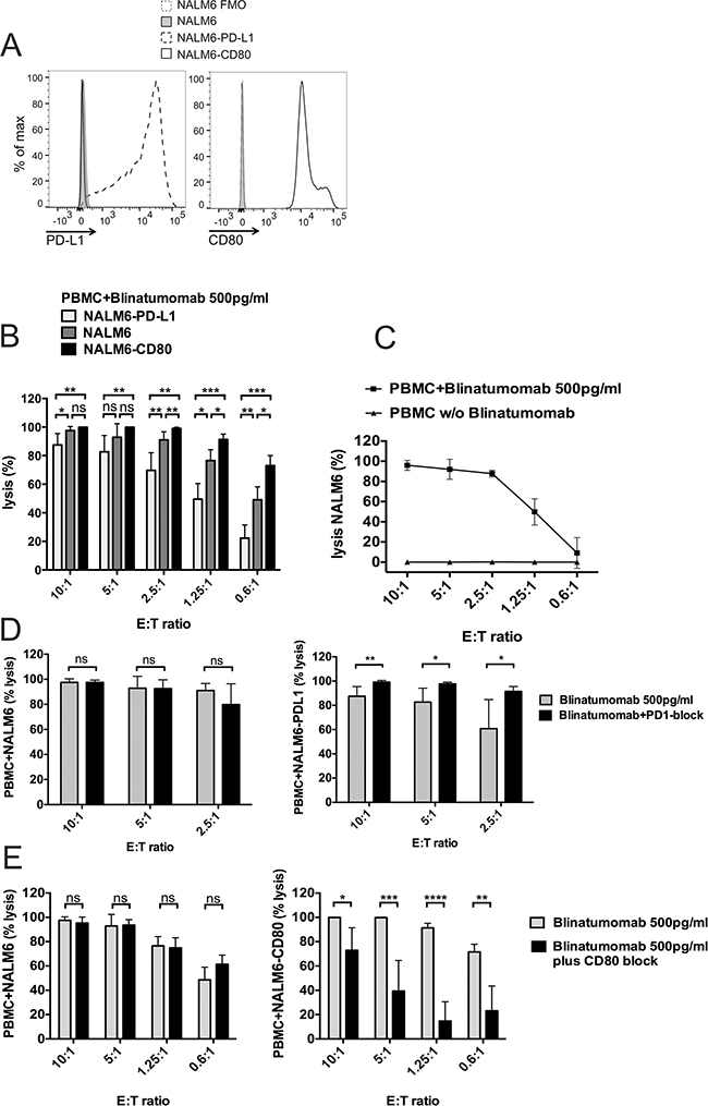 Target-cell dependent cytotoxicity mediated by Blinatumomab.
