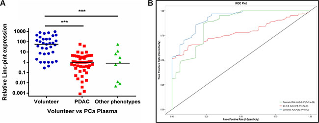 The plasma Linc-pint expression in PCa patients.