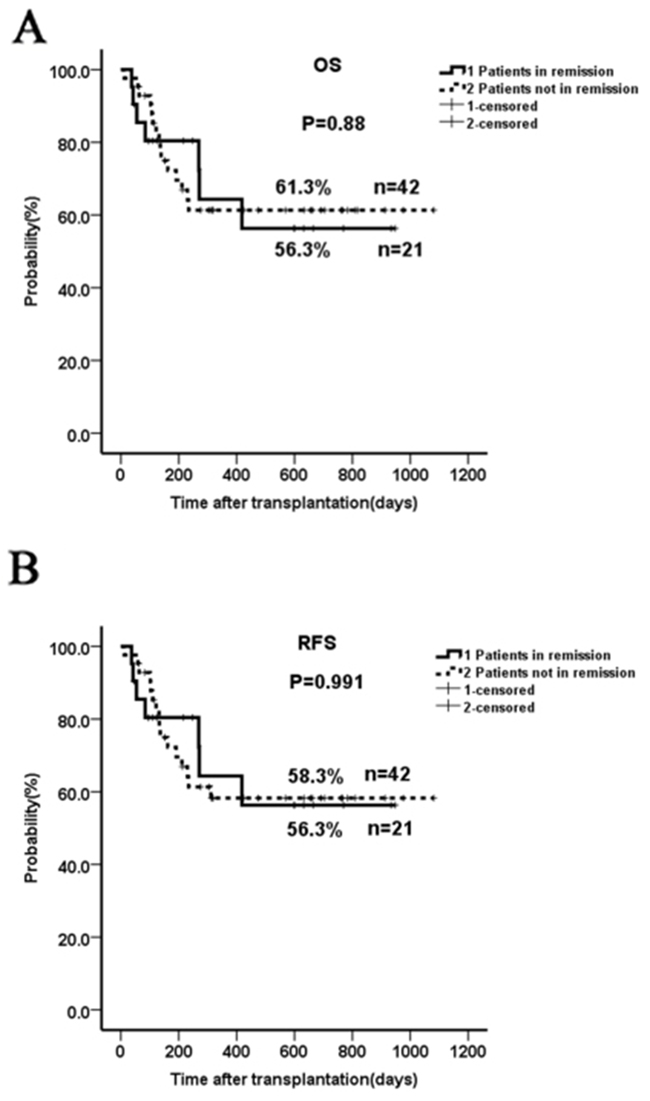 Two-year OS and RFS in patients not in remission prior to HSCT compared to those in complete remission.