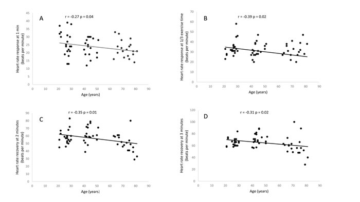 Relationship between age and heart rate response at one minute (