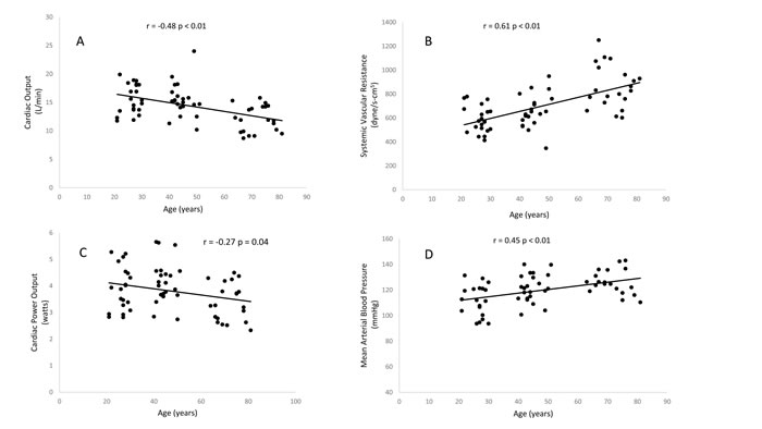 Relationship between age and maximum cardiac output (