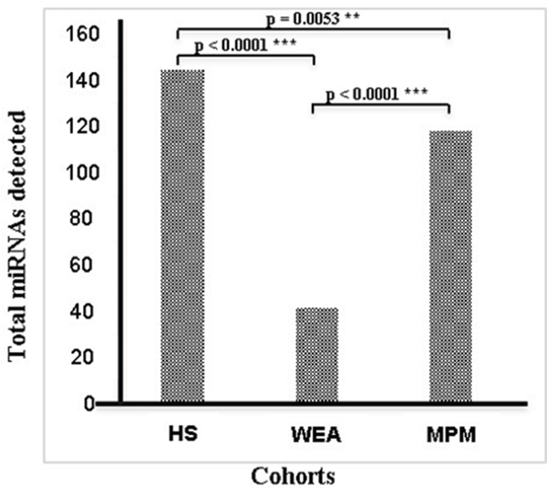 Total number of miRNAs detected in the three cohorts MPM, WEA and HS analyzed by microarray technology.