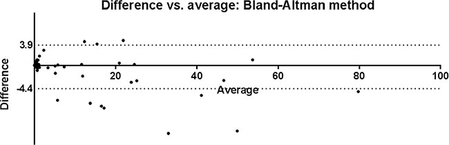 Bland-Altman comparison of SVM and manual analysis results.