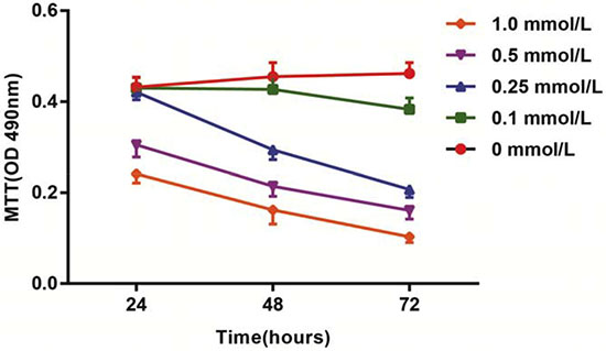 Effects of different doses (0, 0.1, 0.25, 0.5 and l.0 mmol/L) of HCY on cell activity of HCAECs.