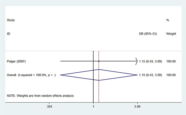 Pooled odds ratios for contralateral breast cancer within 10 years of partial versus whole breast irradiation.