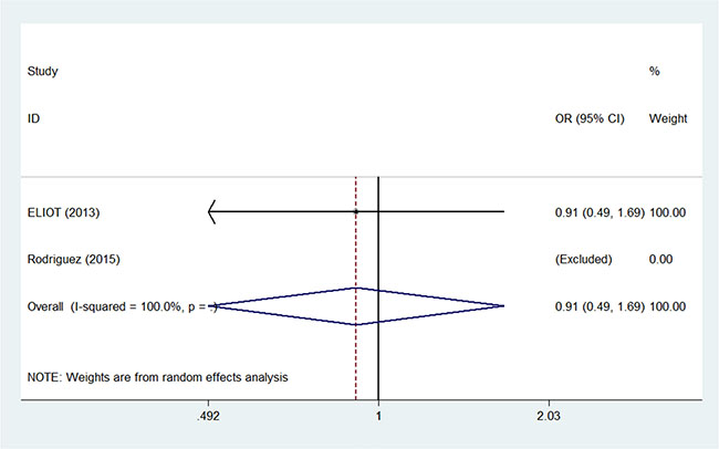 Pooled odds ratios for secondary non-breast cancer within 5 years of partial versus whole breast irradiation.