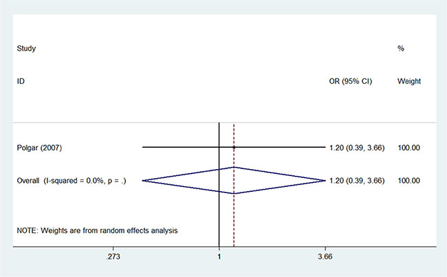 Pooled odds ratios for secondary non-breast cancer within 10 years of partial versus whole breast irradiation.