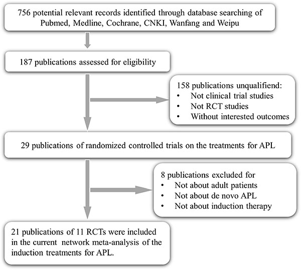 Flow chart of RCT selection.