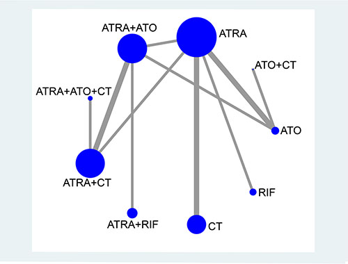 Network plot of treatment comparisons.