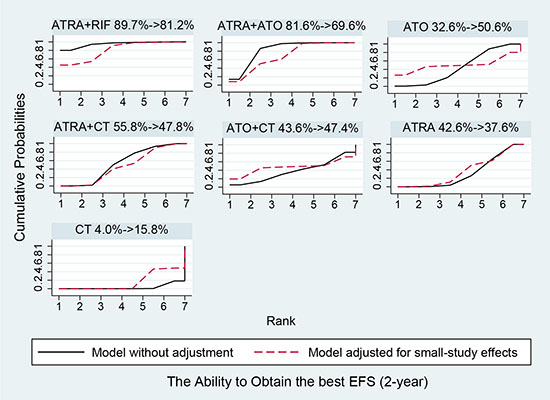 Surface under the cumulative ranking curves for the treatments in event free survival.