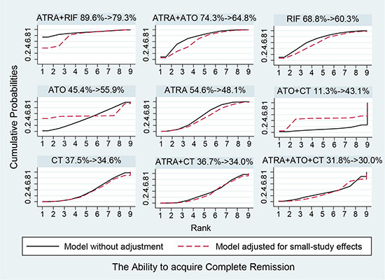 Surface under the cumulative ranking curves for the treatments in complete remission.