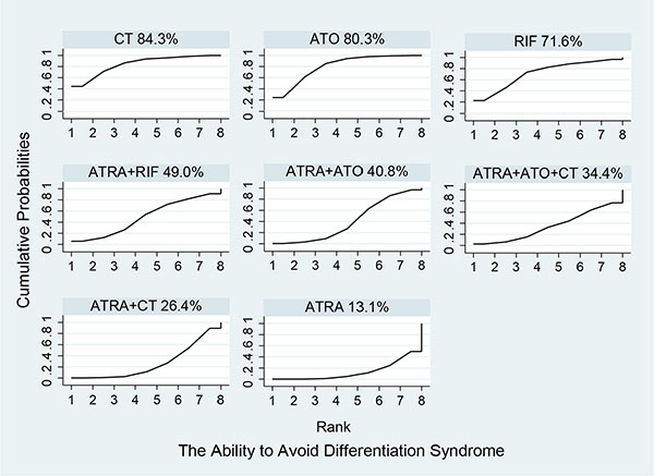 Surface under the cumulative ranking curves for the treatments in differentiation syndrome.