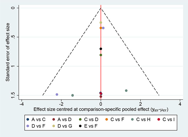 Comparison-adjusted funnel plot for the network meta-analysis.