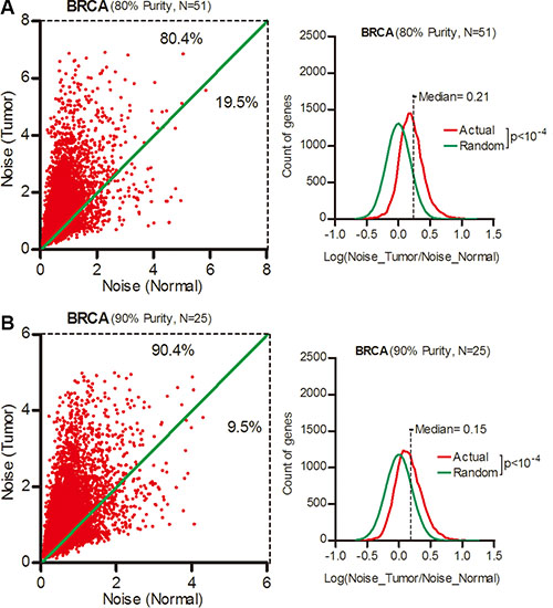 Gene expression noise increased in ultra-pure breast cancer samples.
