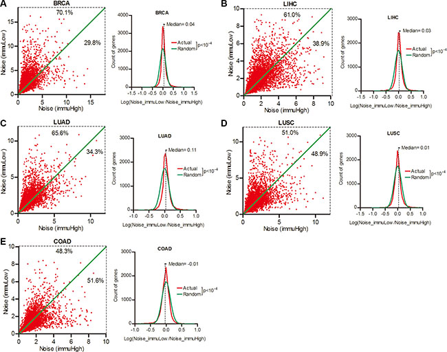 Gene expression noise was inversely correlated to local immune activity in cancers.