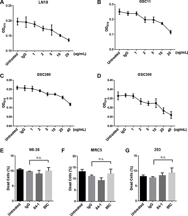 86C-mediated tumor cell death response is dose dependent and tumor cell specific.