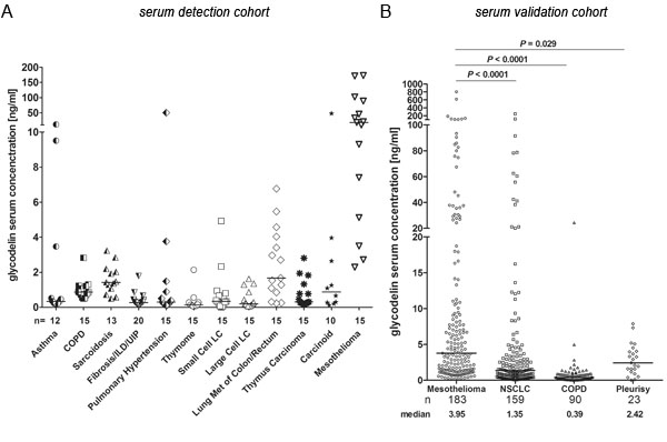 Detection of glycodelin in serum of patients with lung diseases.