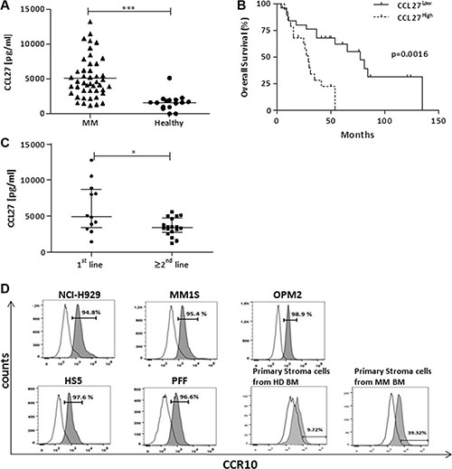 High bone marrow CCL27 levels correlate with poor survival and primary refractory disease and stromal CCR10 expression might facilitate signaling.