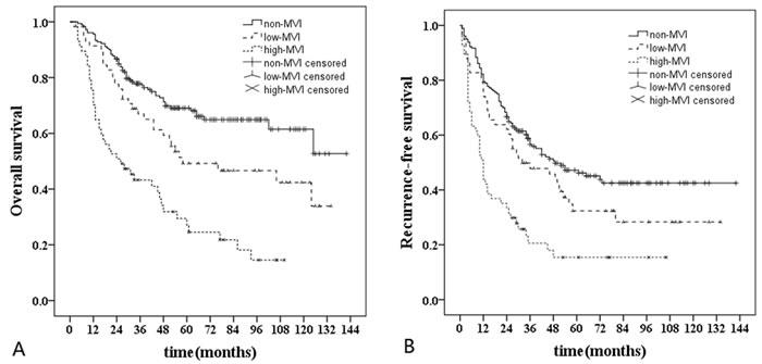 Long-term survival curves of non-MVI (