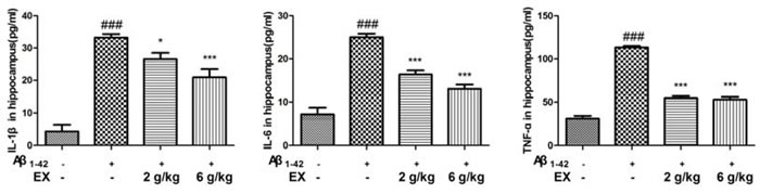 Effects of EX on pro-inflammatory cytokines (IL-1β, IL-6 and TNF-α) in hippocampus of Aβ