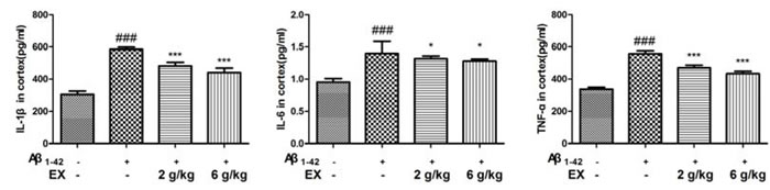 Effects of EX on pro-inflammatory cytokines (IL-1β, IL-6 and TNF-α) in cortex of Aβ