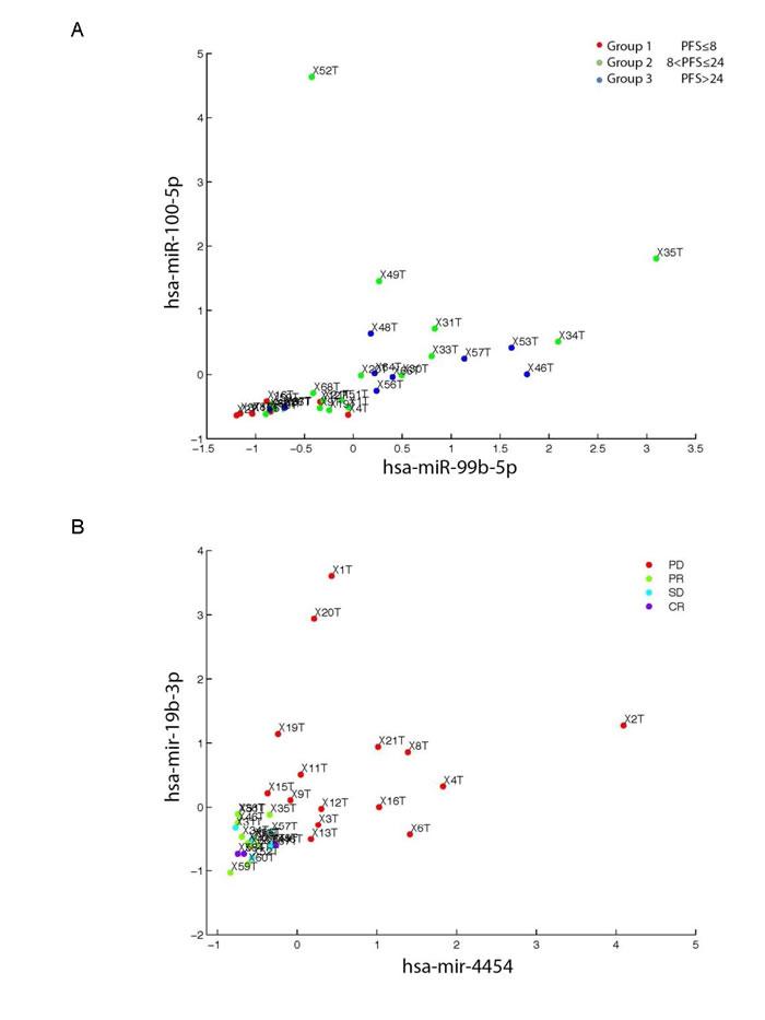 Oncotarget | MiR-99b-5p expression and response to tyrosine kinase