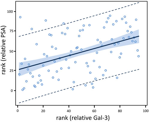 Relative Gal-3 level is positively associated with relative PSA level among all 95 men.