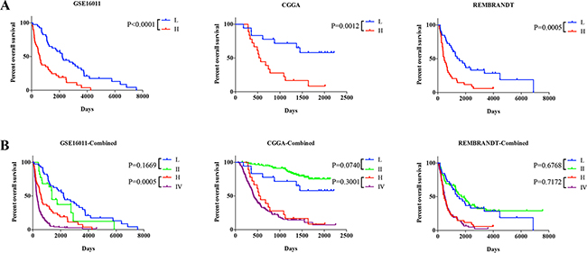 Comparison of prognostic value among different groups or Grades.