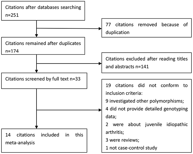 Selection for eligible publications included in this meta-analysis.