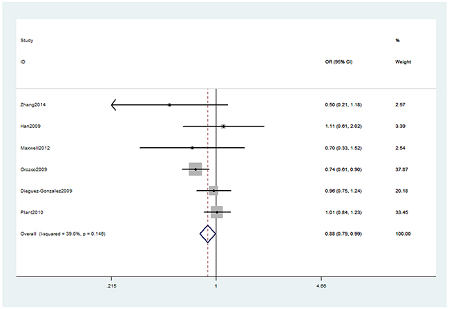 Forest plot shows odds ratio for the associations between rs13207033 polymorphism and RA risk (GA vs. GG).