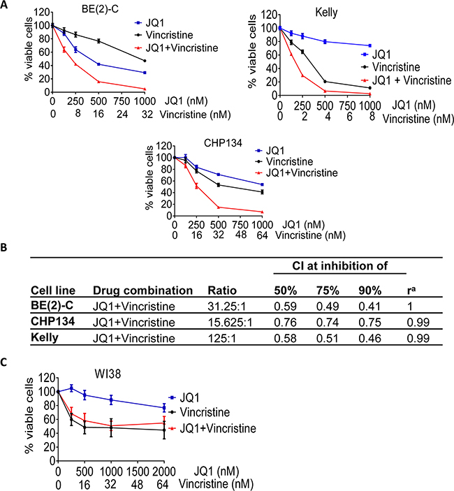 The anti-microtubule drug vincristine exerts considerable synergistic anticancer effects with JQ1.