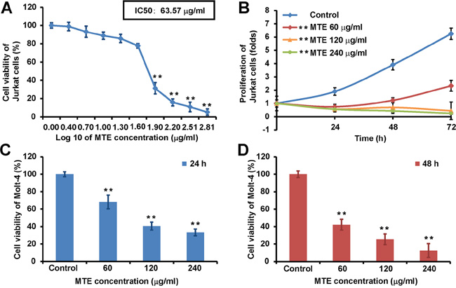 MTE reduced the viability of Jurkat and Molt-4 cell lines.