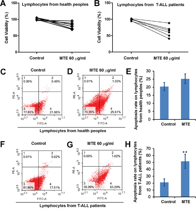 MTE reduced the viability and induced apoptosis of primary lymphocytes from T-ALL patients.