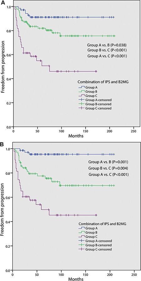 Freedom from progression (FFP) according to the combination of International Prognostic Score (IPS) and serum beta-2 microglobulin (B2MG) level in 202 patients (A); in 181 patients with stage III/IV (B). Group A: both B2MG < 2.5 mg/L and IPS < 3; Group B: either B2MG ≥ 2.5 mg/L or IPS ≥ 3; Group C: both B2MG ≥ 2.5mg/L and IPS ≥ 3.