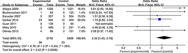 Incidence of wound-healing complications in bevacizumab versus control group.