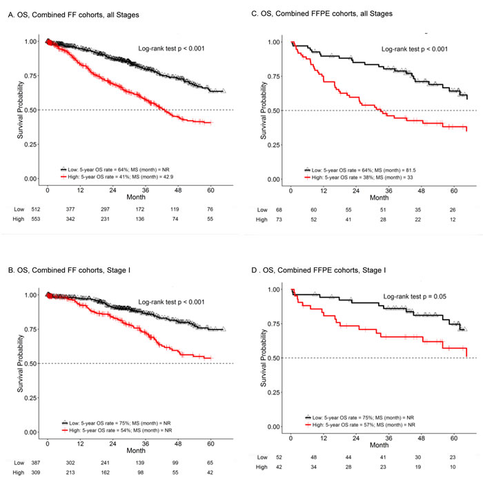 The E2F score is prognostic in multiple lung adenocarcinoma datasets.