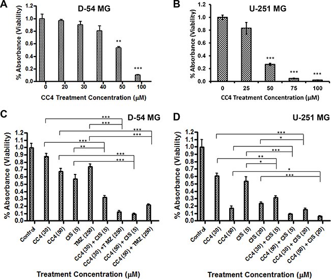 Lon inhibitor CC4 inhibits cell growth and synergistically enhances the therapeutic efficacy of chemotherapy drugs.