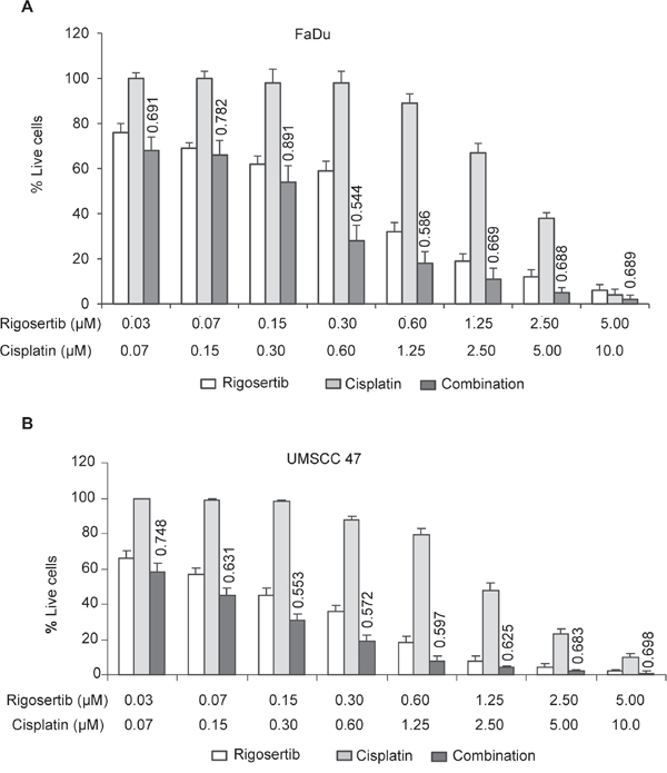 Combined treatment of rigosertib and cisplatin induces significant cytotoxicity in HPV(-) and HPV(+) cell lines.