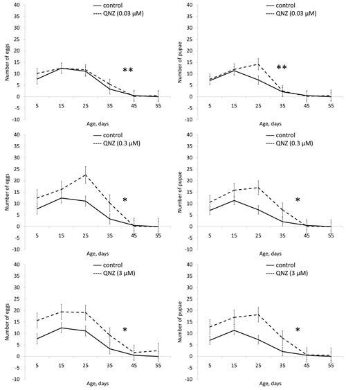 Effect of QNZ (0.03, 0.3, 3 µМ) on fertility of females Drosophila melanogaster.
