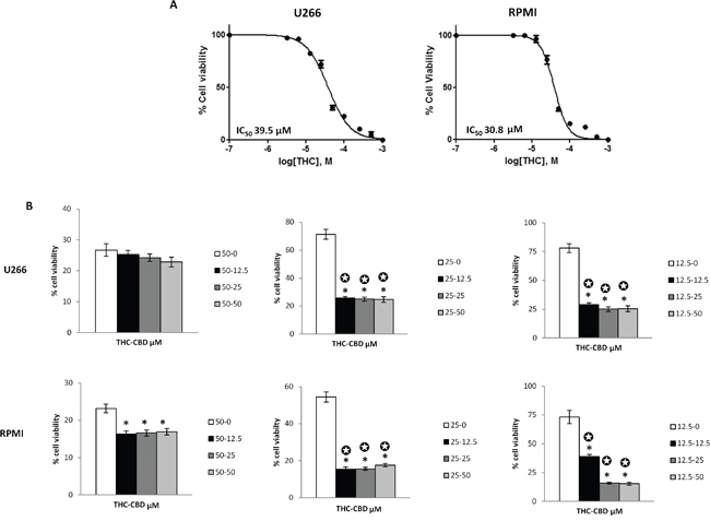 THC alone and in combination with CBD induces cytotoxicity in MM cell lines.