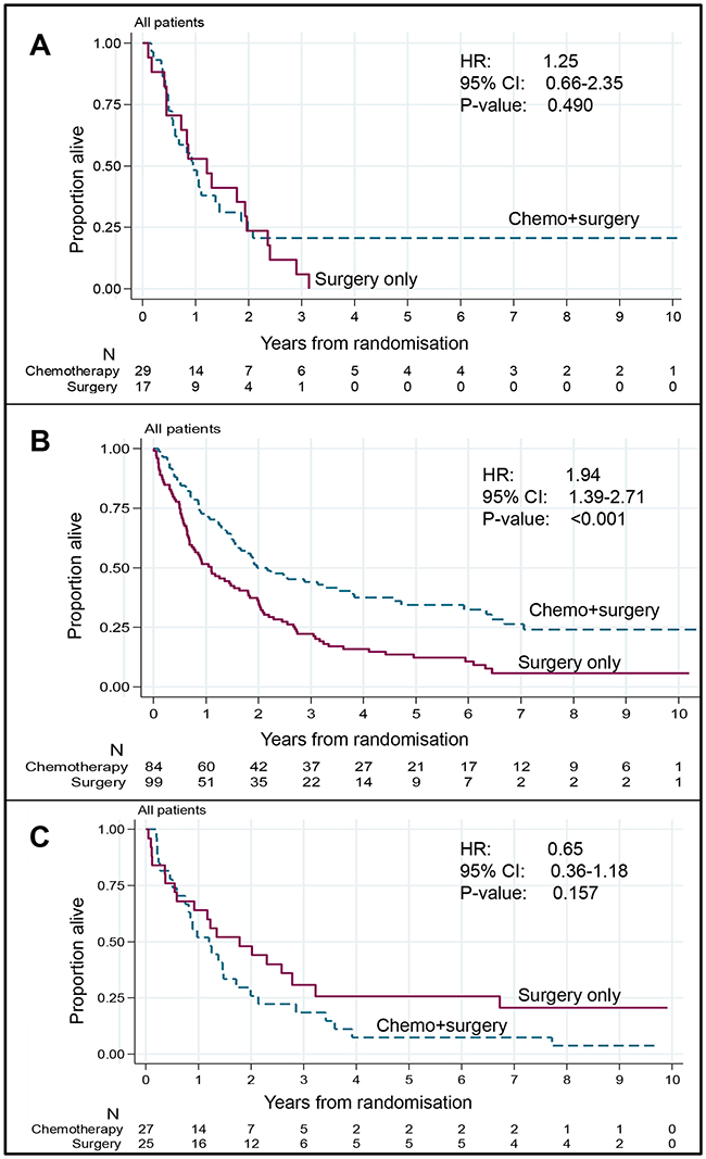Relationship between treatment and overall survival by proportion of tumour class (whole cohort).