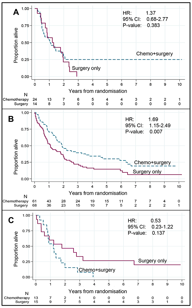 Relationship between treatment and overall survival by proportion of tumour class (adenocarcinoma patients only). Relationship between treatment and overall survival by proportion of tumour class (adenocarcinoma patients only)